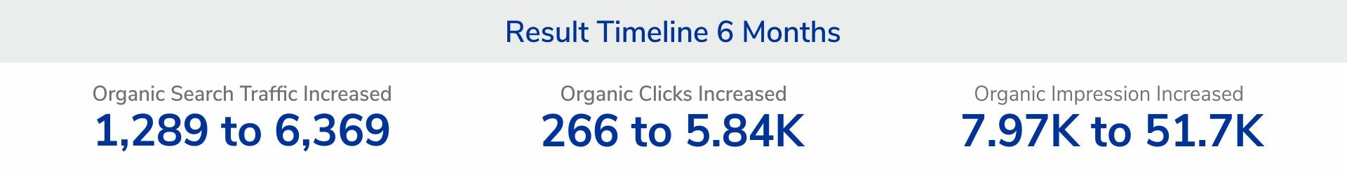 Stat For Pharma Company Traffic and Conversion Improvement after SEO