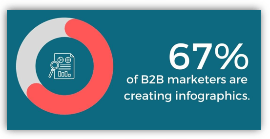 67% of B2B Marketers are Creating Infographics