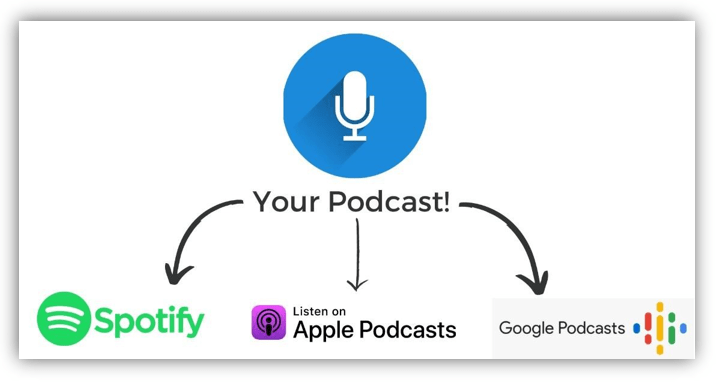Post-Your-Podcast
